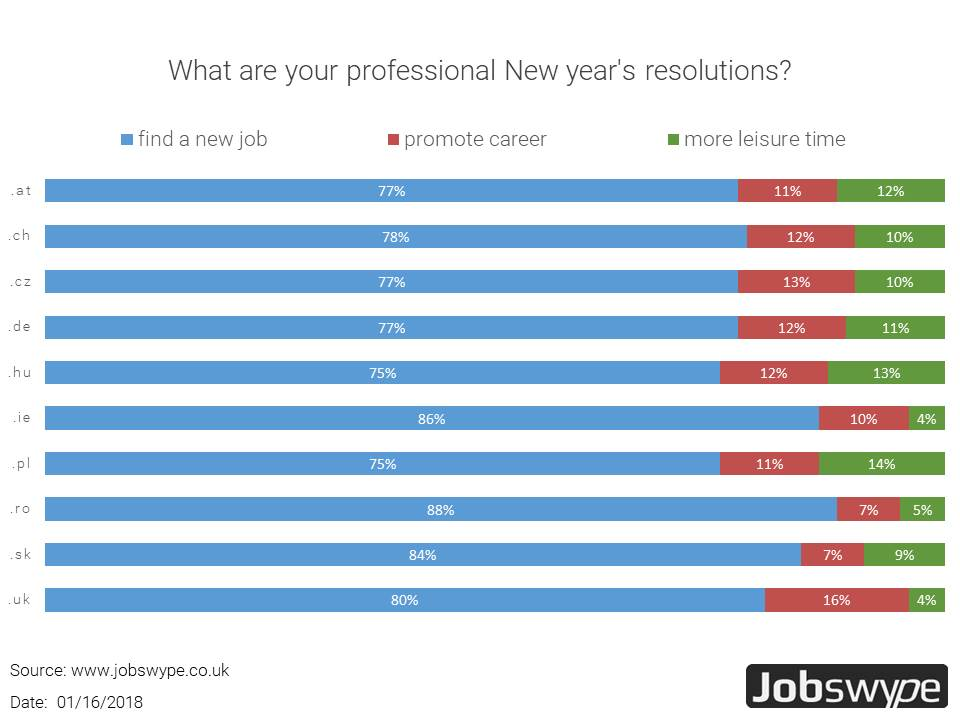 The most important job-related New Year's resolution is to get a new job