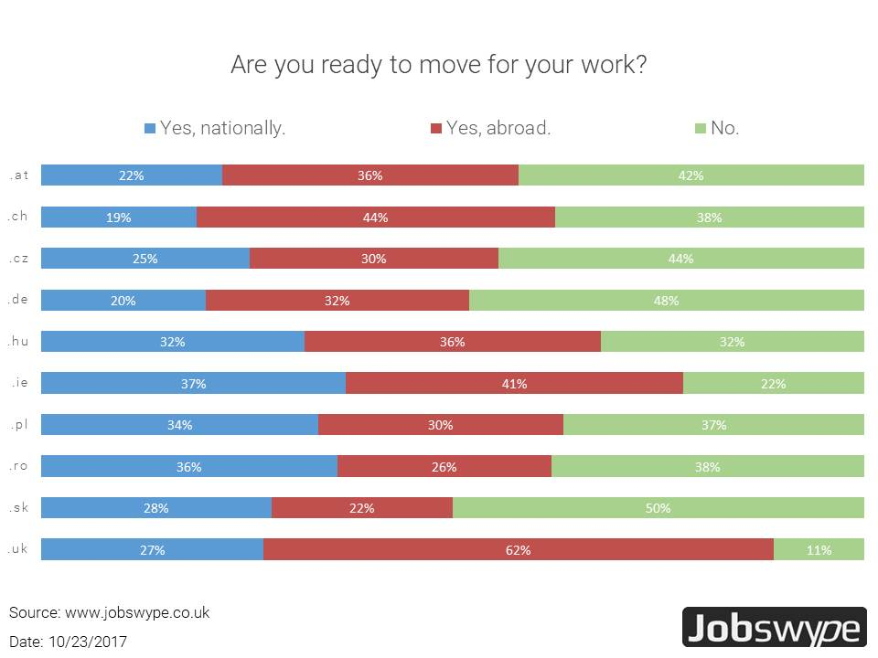 Jobswype poll shows: Increasing willingness to emigrate of English and Irish workers. In eastern Europe the willingness to emigrate for a job decreases.