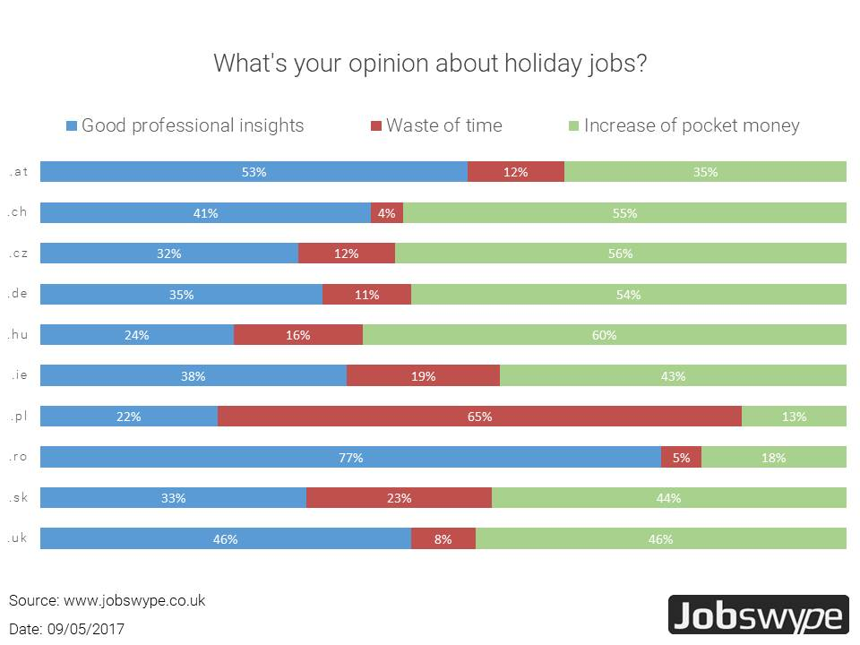 Holiday jobs have a point. Targeted search throughout Europe possible online.