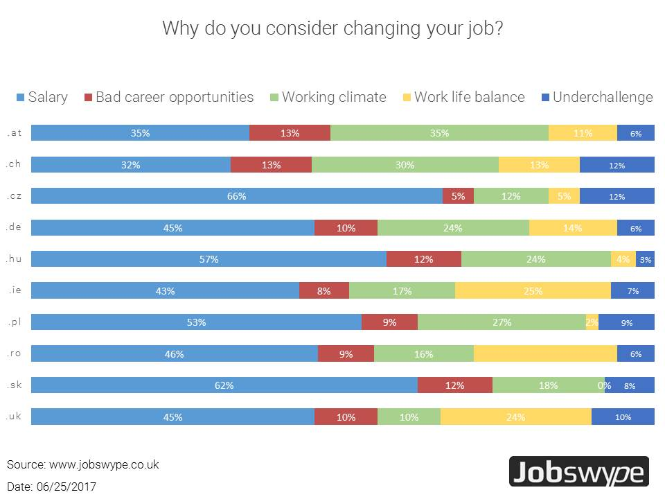 Major reason for job change is still the salary