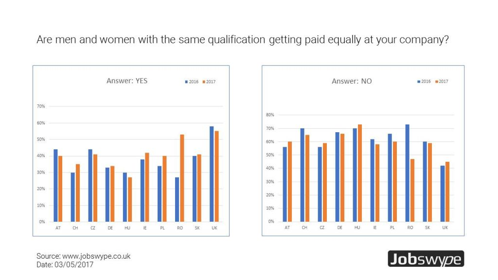 Jobswype European comparison 2016-2017: Gender Pay Gap is still pronounced for European employees