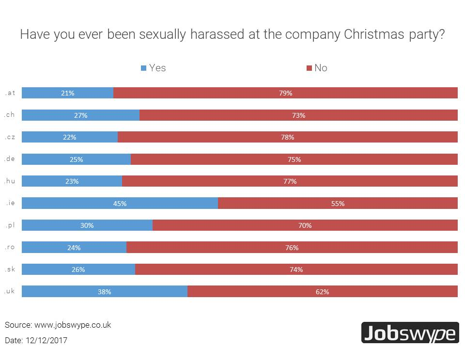 Sexual harassment at company celebrations? Jobswype-poll shows: On average every third to fourth European employee is affected.
